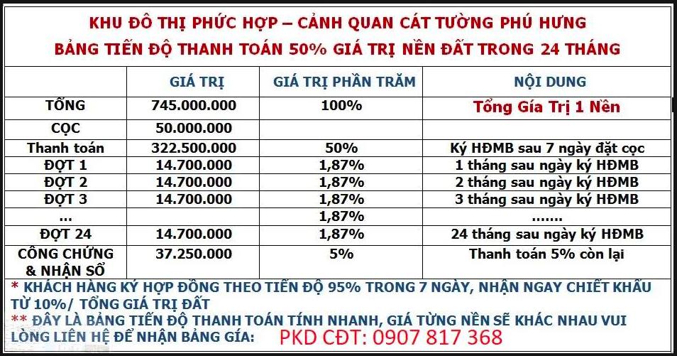 Bảng giá chi tiết từng tiến độ khu dự án Cát Tường Phú Hưng tại Bình Phước